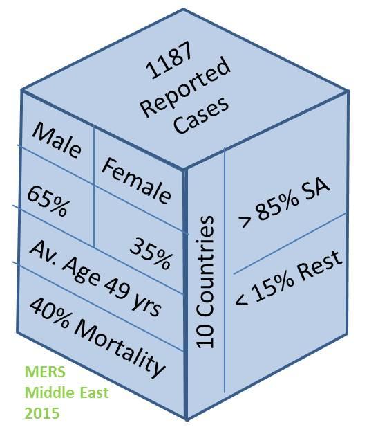 MERS_MiddleEAST_2015